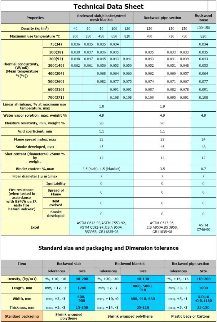 Bảng thông số kỹ thuật bông rockwool